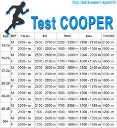 Grille d'évaluation du test de COOPER