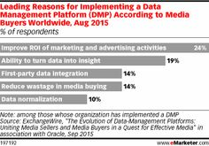 Leading Reasons for Implementing a Data Management Platform (DMP) According to Media Buyers Worldwide, Aug 2015 (% of respondents)