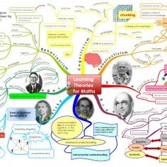 There are several important people who laid the foundations for learning theories, among them are Piaget, Vygotsky, Bruner, Skemp and Diene, to name a