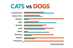 ))) Entertaining Bar Graph Comparing the Awesome Qualities of Cats Versus the Awesome Qualities of Dogs