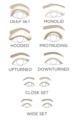 This is the first step to figuring out where and how you should apply eye makeup.Click on your eye type for a more detailed eye makeup tutorial: deep set, monolid, hooded, protruding, upturned, downturned, close-set, and wide-set.