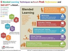 [Infografía] 6 Blended Learning Techniques | Edumorfosis.it | Scoop.it