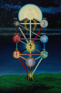 Kabbalah, Tree of Life