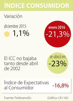 Inflación y El Niño, los factores que afectaron la confianza del consumidor