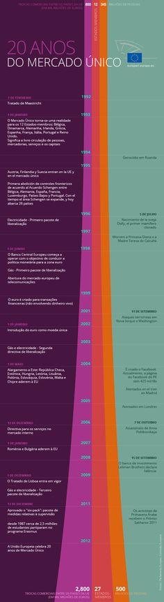 O Mercado Único celebra 20 anos