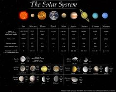 Facts about the planets in our solar system.