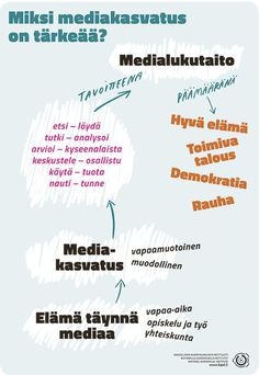 Miksi mediakasvatus on tärkeää? Teacher, Education, Digital, Professor, Teachers, Onderwijs, Learning