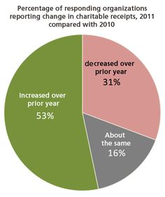 US Nonprofit Fundraising Study Show Growth in 2011 and Optimism for 2012 http://www.miratelinc.com/blog/us-nonprofit-fundraising-study-show-growth-in-2011-and-optimism-for-2012/