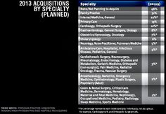 Practice acquisitionHospitals report family & internal medicine practices remain top targets for acquisition www.merritthawkins.com