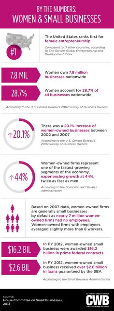 By The Numbers: Women And Small Businesses - Infographic