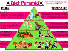 diet and workout pyramid!