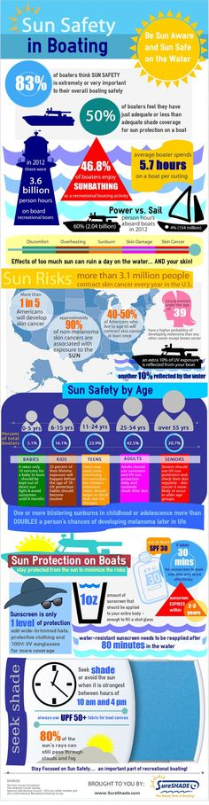 Sun Safety in Boating Infographic for important sun safety and sun protection facts on a boat - the only sun safety infographic specific to recreational boating!