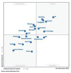 Figure 1.Magic Quadrant for Managed Security Services