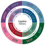 Myers-Briggs Type Indicator: The 16 Personality Types