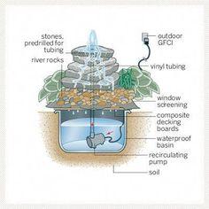 Core Drilled Sandstone Water Feature Pondless Garden