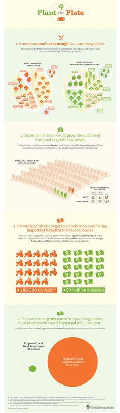 The Farm Bill is coming up, check out this infographic on the Farm Plate Blog