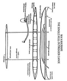 Parts of a Outrigger Canoe
