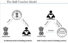 Image result for skill india programme