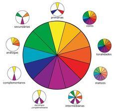 Círculo Cromático e Psicologia das Cores: entenda como combinar melhor as cores | Tem Que Ter Estilo