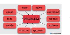 Collocations with PROBLEM