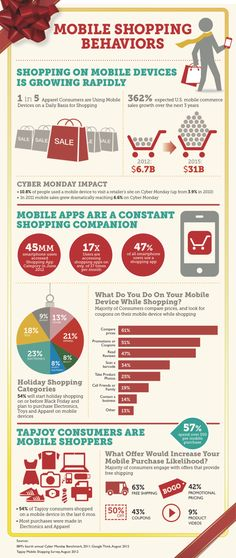 Mobile Shopping Behavior and how it might impact your holiday sales #CMOs #retail #SoLoMo @theCMOclub