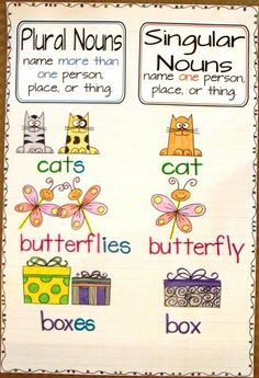 The cutest anchor charts ever! love this post! Perfect for second and third grades!