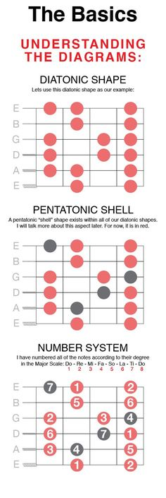Guitar Scales Charts, Guitar Chords And Scales, Music Chords, Guitar Chord Chart, Music Theory Guitar, Music Guitar, Playing Guitar, Learning Guitar, Guitar Sheet
