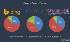 "Which Is The Most ""Generous"" Search Engine To Local Businesses? #Search #SEO #LocalSEO #SmallBusiness"