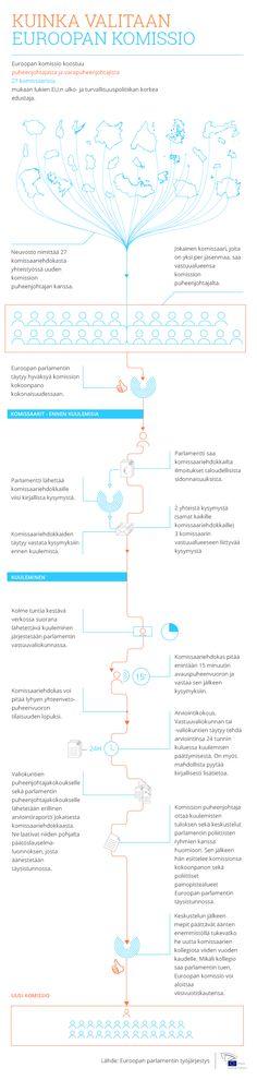 Euroopan parlamentin infografiikat