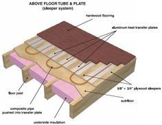 Underfloor Radiant Heat Systems - Transfer Plate Radiant Heat Systems, Radiant Heat Products