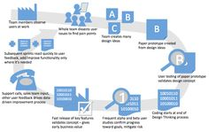 User Centered Design in a project lifecycle - Via Mark Mendez