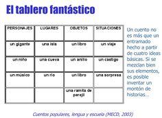 7madres.com: APRENDER A ESCRIBIR UN CUENTO Spanish Teacher, Spanish Classroom, Teaching Spanish, Writing Resources, Writing Tips, Writing Prompts, Tools For Teaching, Teacher Tools, Teaching