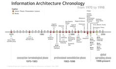 Information Architecture Chronology by Rodrigo Ronda León, via Flickr