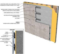 A clip system can be used to install the panels to a wall assembly with clips attached during fabrication and channels attached in the field.