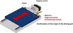 "Realize accurate stage positioning with a ""stepper motor"" in combination with a ""High-precision Positioning Switch"""