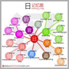 All about Chinese's 日 记忆图 MemoryMap