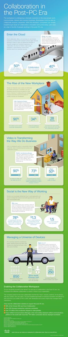 Infographic: Collaboration in the Post-PC Era