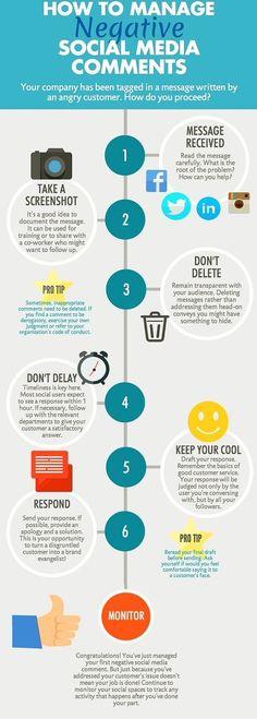 How To Manage Negative #SocialMedia Comments [#Socialmediamarketing #GrowthHacking #InternetMarketing #defstar5 #Mpgvip #makeyourownlane #MarketingStrategy #SMM #DigitalMarketing #socialselling #marketingtips #SEO #InboundMarketing #OnlineMarketing]