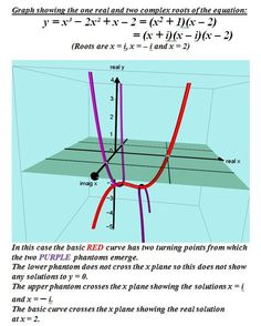 PHANTOM GRAPHS - Home Complex Plane, 1 Real, Mathematics, Teacher, Positivity, Math, Professor, Teachers, Optimism