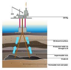 Minyak bumi banyak ditemukan di dasar laut dan di daratan , begitu banyaknya manfaatnya dari minyak bumi membuat manusia terus meng-ekplorasi pencarian minyak bumi ini.