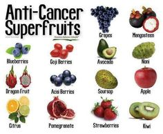 SUPER CANCER FIGHTERS!     awesome list of cancer fighting fruits       some of these are super foods or super fruits.  Great list thanks!  :-)      I will share