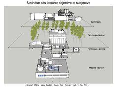 P2_15 Synthèse des lectures objective et subjective