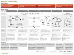 4 points clés pour construire son Experience Map - UX-REPUBLIC