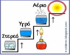 Image result for φυλλα εργασιας για το νερό Science And Nature, Special Education, Projects To Try, Teacher, Water, Blog, Classroom Ideas, Autumn, Babies