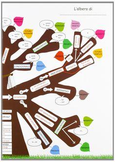 l'albero dei verbi - Cerca con Google