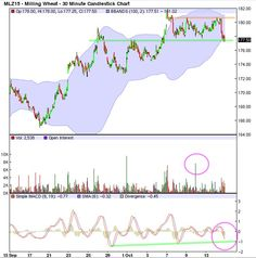 BLE 30 MN DEC15 15OCT2015 Candlestick Chart, Charts