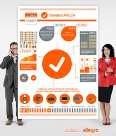 Standard Allegro - infografika