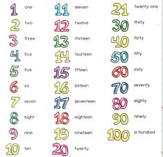 Looking for a Writing Numbers In Words Worksheets. We have Writing Numbers In Words Worksheets and the other about Benderos Printable Math it free. Learning English For Kids, English Worksheets For Kids, English Lessons For Kids, Kids English, English Language Learning, English Words, Teaching English, Language Arts, English Grammar
