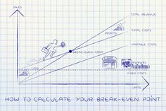 How to calculate break even point for your business
