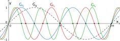 Nullstellen einer Kurvenschar welche durch Streckung in x-Richtung aus dem Graphen der Sinusfunktion x ↦ sin x hervorgeht